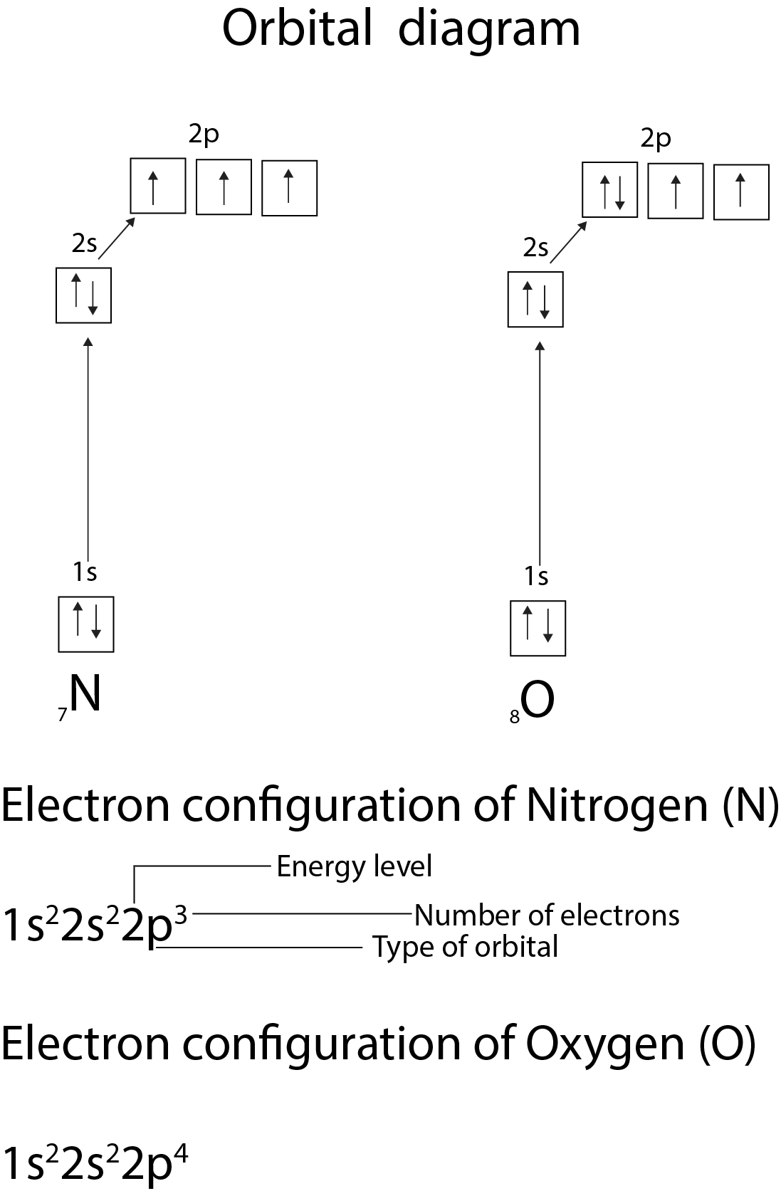 Whats the valence of an atom core concepts in chemistry electron configuration gamestrikefo Choice Image