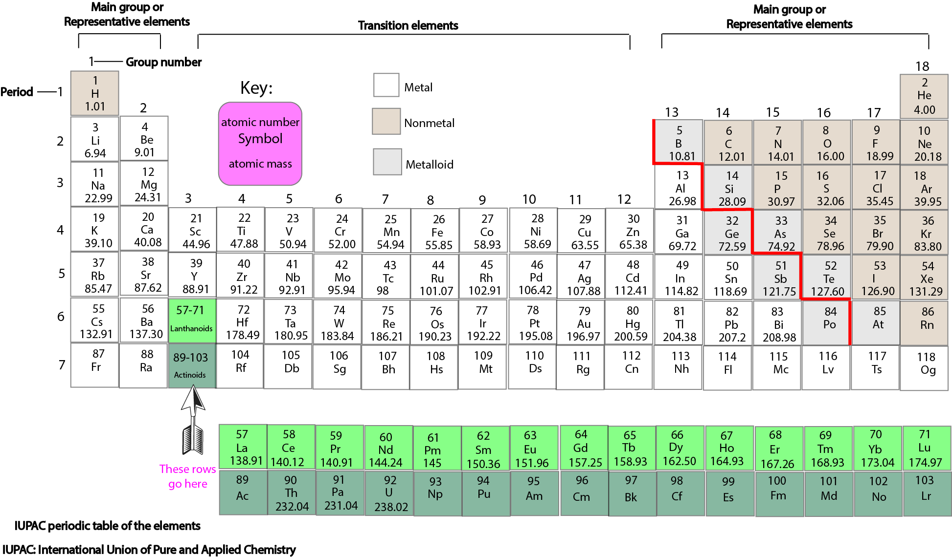 Whats the periodic table core concepts in chemistry parts of the periodic table urtaz Image collections