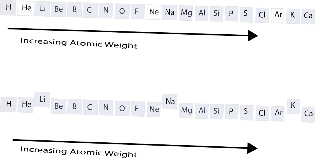 Whats The Periodic Table Core Concepts In Chemistry