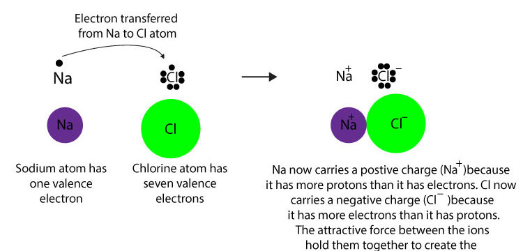 how do atoms form an ionic bond? - core concepts in chemistry