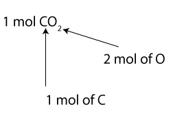 How to interpret a chemical equation in terms of moles and molecules
